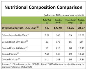 Buffalo nutrition